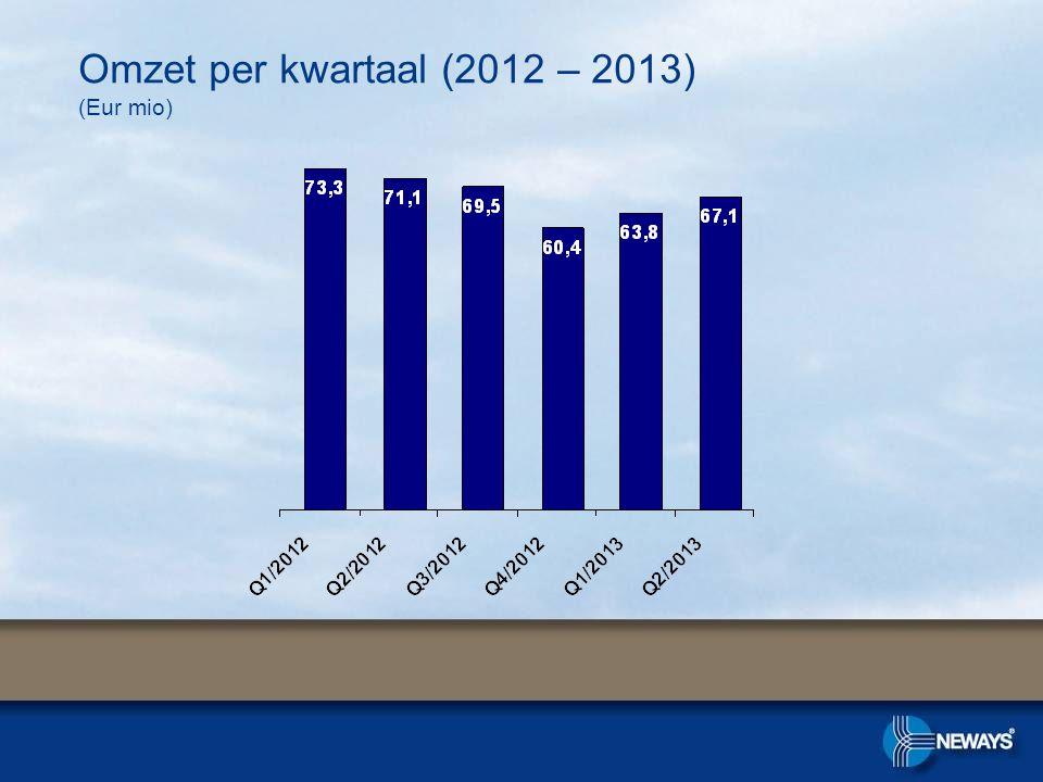 Omzet per kwartaal (2012 – 2013) (Eur mio)