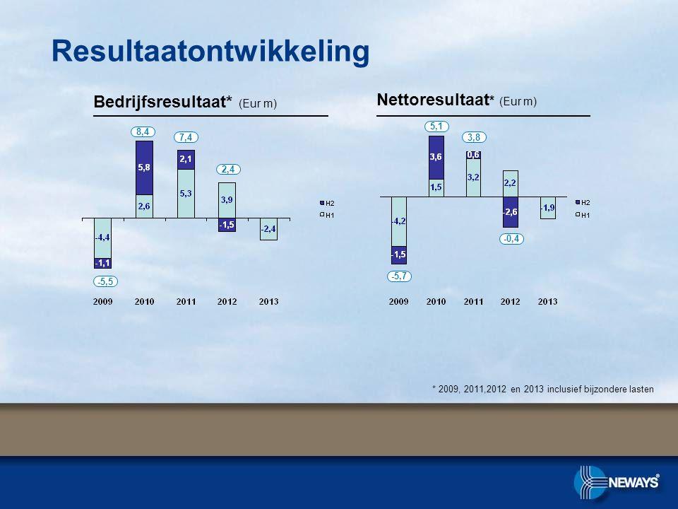 Resultaatontwikkeling Bedrijfsresultaat* (Eur m) Nettoresultaat * (Eur m) 2,4 -5,5 8,4 7,4 * 2009, 2011,2012 en 2013 inclusief bijzondere lasten -0,4 -5,7 5,1 3,8