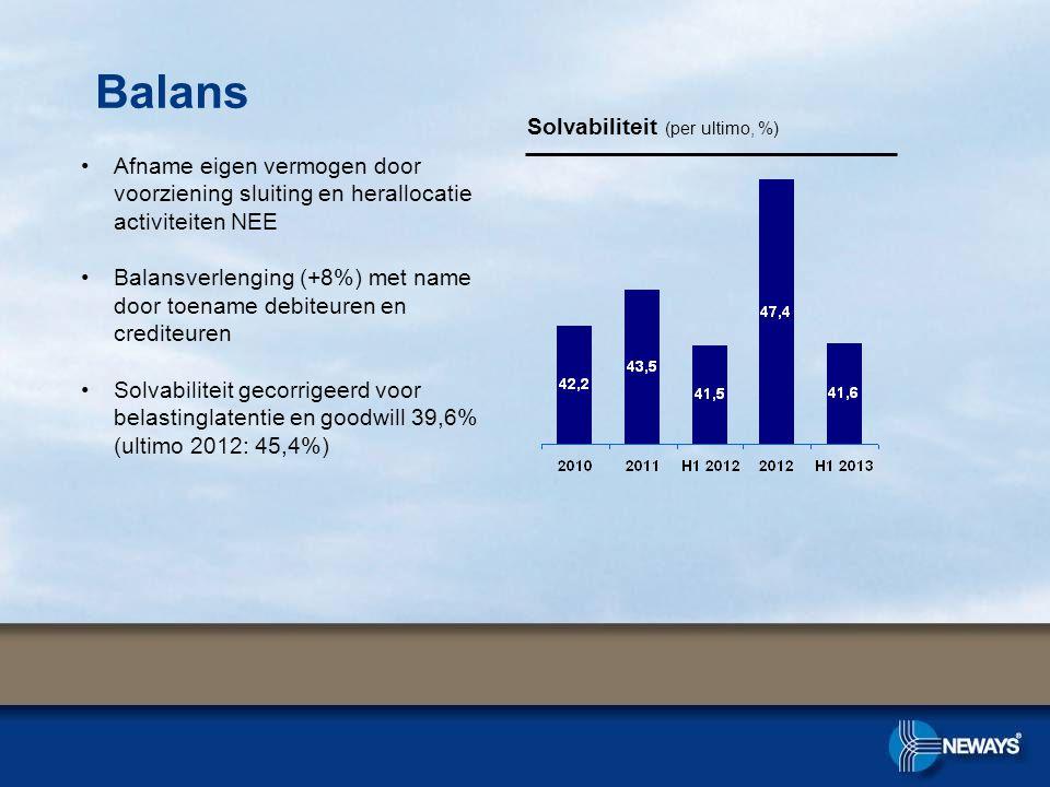 •Afname eigen vermogen door voorziening sluiting en herallocatie activiteiten NEE •Balansverlenging (+8%) met name door toename debiteuren en crediteuren •Solvabiliteit gecorrigeerd voor belastinglatentie en goodwill 39,6% (ultimo 2012: 45,4%) Solvabiliteit (per ultimo, %) Balans