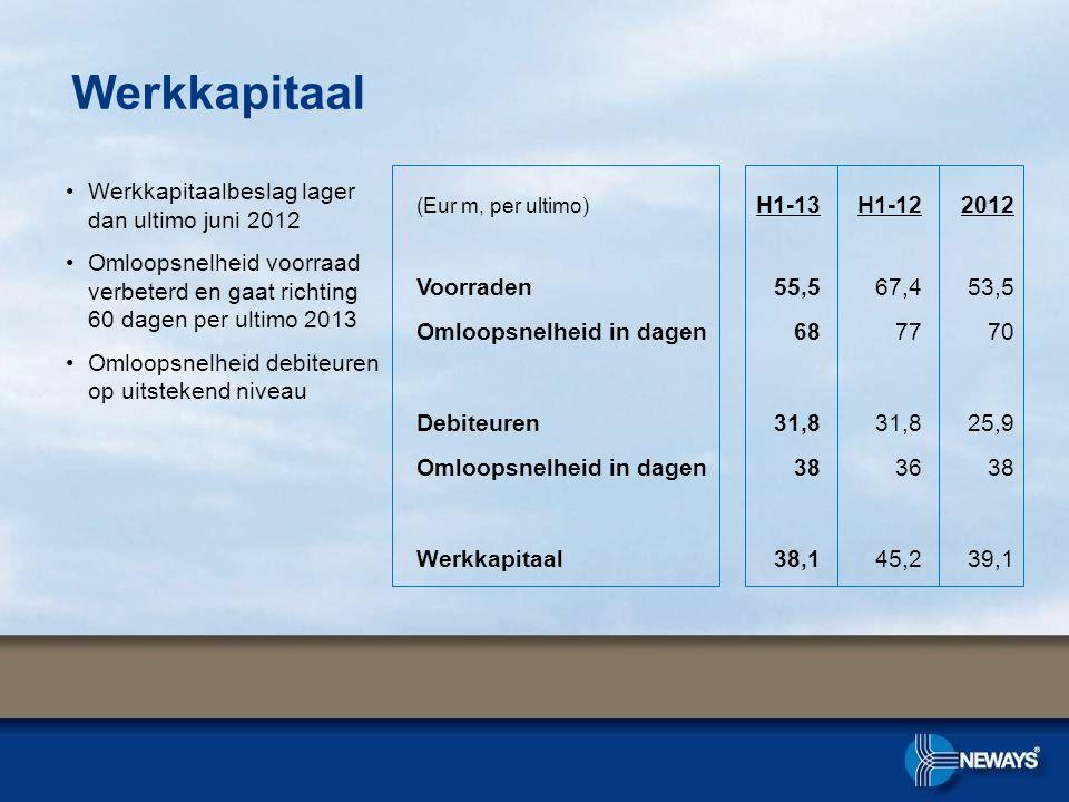 Werkkapitaal •Werkkapitaalbeslag lager dan ultimo juni 2012 •Omloopsnelheid voorraad verbeterd en gaat richting 60 dagen per ultimo 2013 •Omloopsnelheid debiteuren op uitstekend niveau (Eur m, per ultimo) H1-13H1-122012 Voorraden55,567,453,5 Omloopsnelheid in dagen687770 Debiteuren31,8 25,9 Omloopsnelheid in dagen383638 Werkkapitaal38,145,239,1
