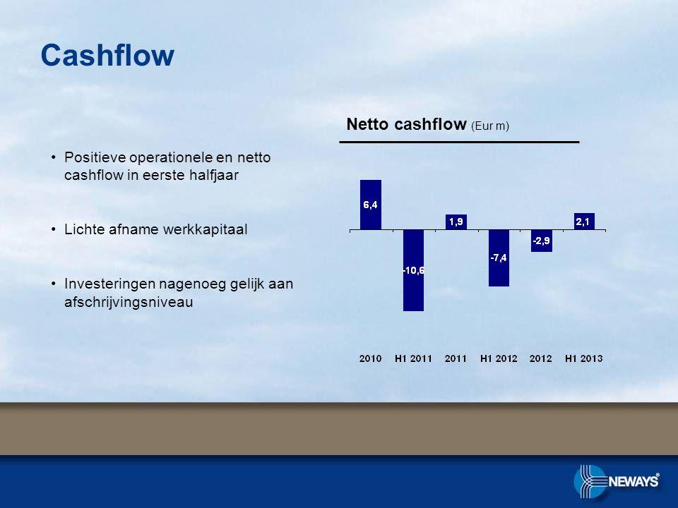 Cashflow Netto cashflow (Eur m) •Positieve operationele en netto cashflow in eerste halfjaar •Lichte afname werkkapitaal •Investeringen nagenoeg gelijk aan afschrijvingsniveau