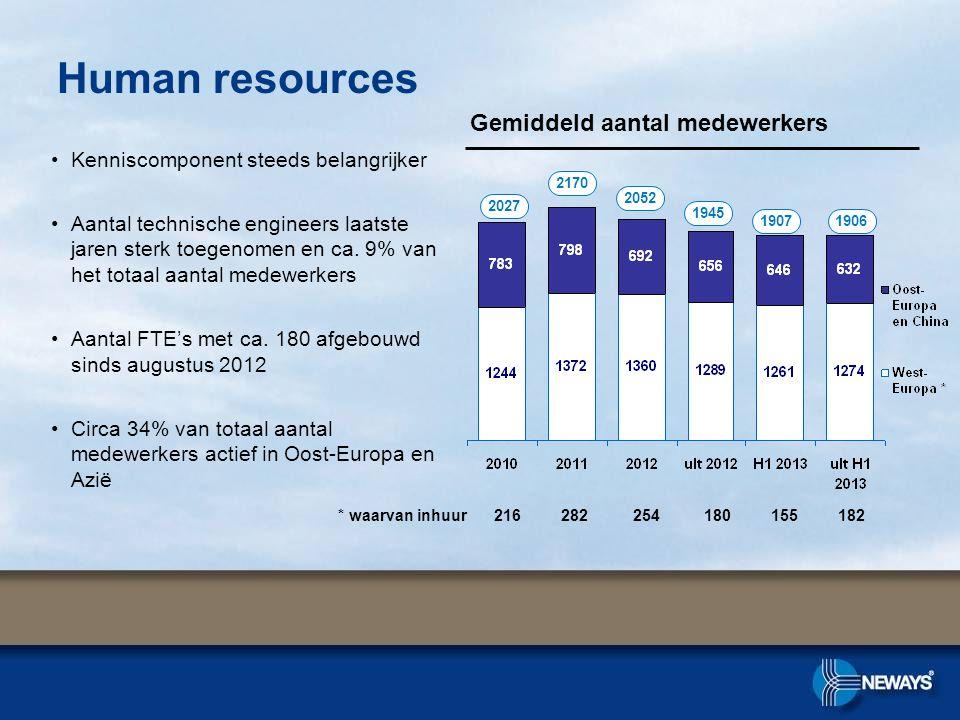 Human resources Gemiddeld aantal medewerkers •Kenniscomponent steeds belangrijker •Aantal technische engineers laatste jaren sterk toegenomen en ca.