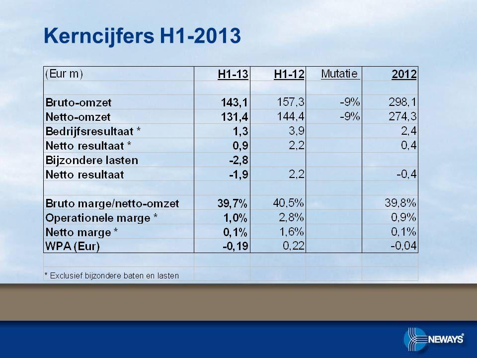 Kerncijfers H1-2013