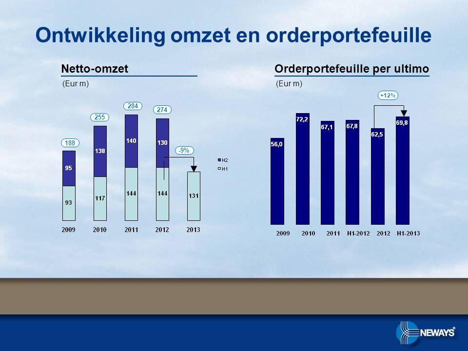 Ontwikkeling omzet en orderportefeuille Orderportefeuille per ultimoNetto-omzet +12% 274 188 255 284 (Eur m) -9%