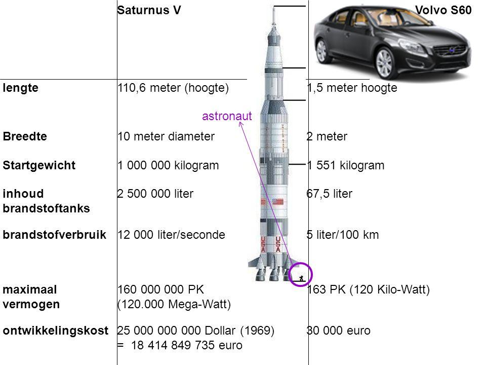 Saturnus V Volvo S60 lengte110,6 meter (hoogte) 1,5 meter hoogte Breedte10 meter diameter 2 meter Startgewicht1 000 000 kilogram 1 551 kilogram inhoud