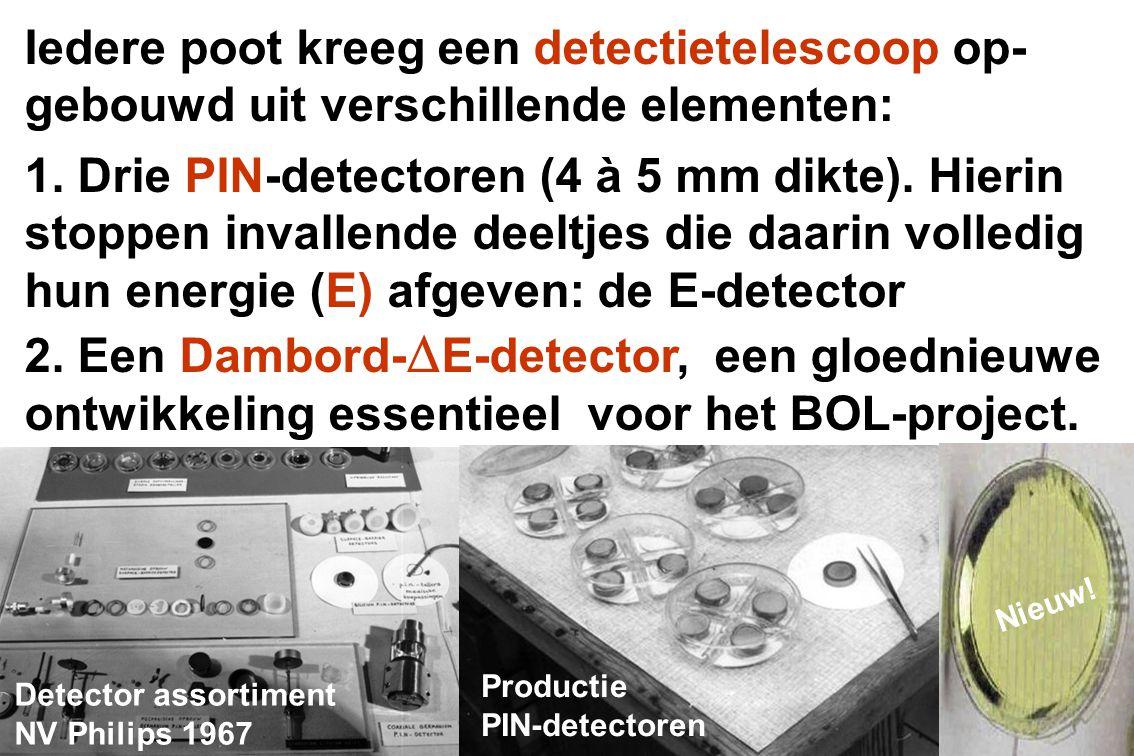 Iedere poot kreeg een detectietelescoop op- gebouwd uit verschillende elementen: 1. Drie PIN-detectoren (4 à 5 mm dikte). Hierin stoppen invallende de