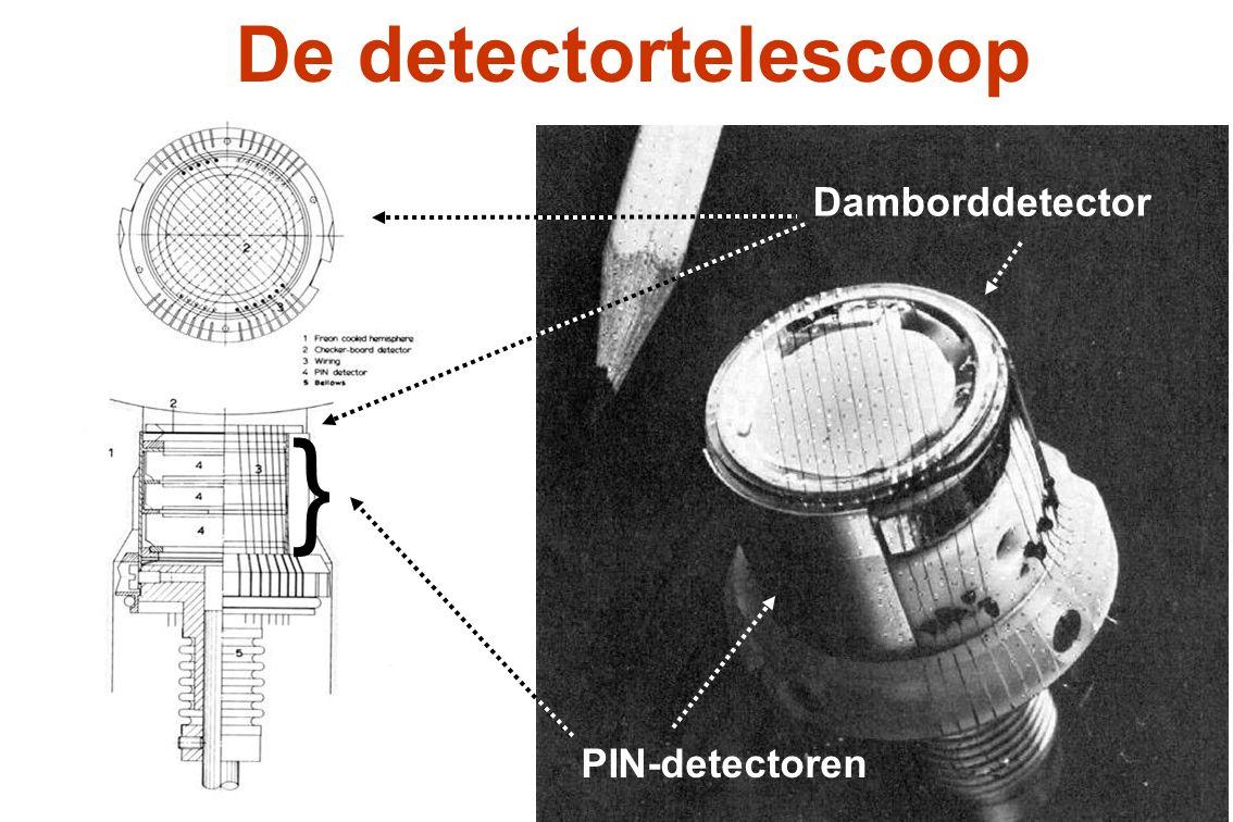 De detectortelescoop Damborddetector PIN-detectoren }