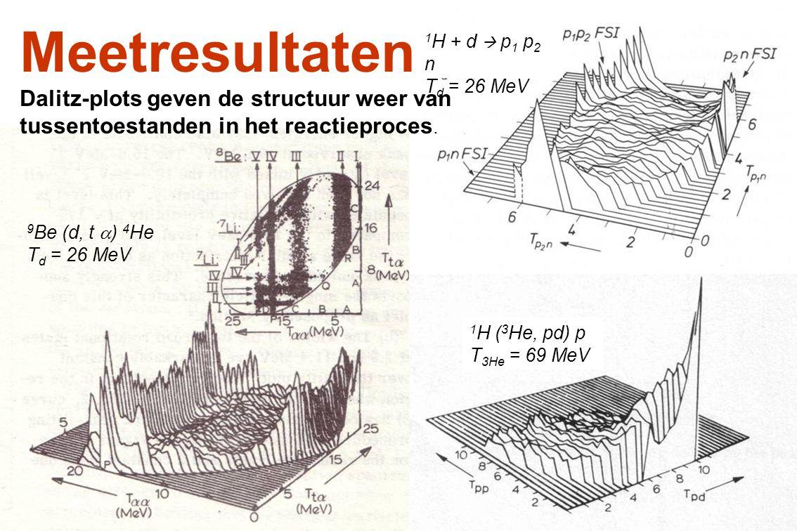 Meetresultaten Dalitz-plots geven de structuur weer van tussentoestanden in het reactieproces. 9 Be (d, t  ) 4 He T d = 26 MeV 1 H + d  p 1 p 2 n T