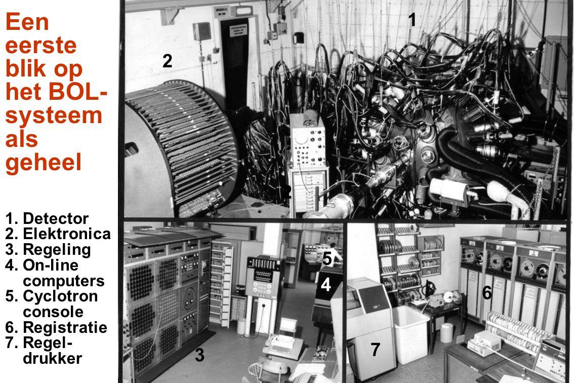 Een eerste blik op het BOL- systeem als geheel 1. Detector 2. Elektronica 3. Regeling 4. On-line computers 5. Cyclotron console 6. Registratie 7. Rege