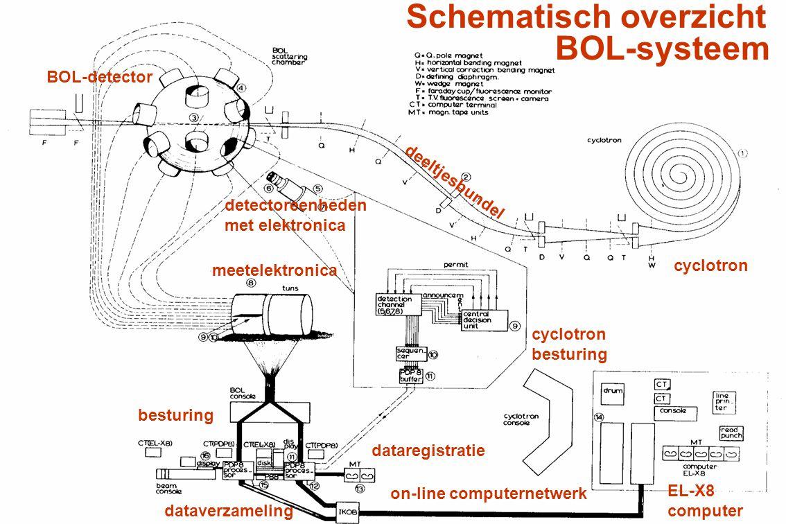 Schematisch overzicht BOL-systeem cyclotron deeltjesbundel BOL-detector meetelektronica besturing cyclotron besturing EL-X8 computer dataverzameling d