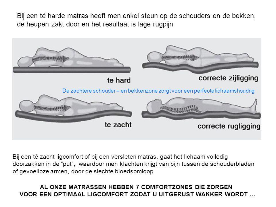 """Bij een té zacht ligcomfort of bij een versleten matras, gaat het lichaam volledig doorzakken in de """"put"""", waardoor men klachten krijgt van pijn tusse"""