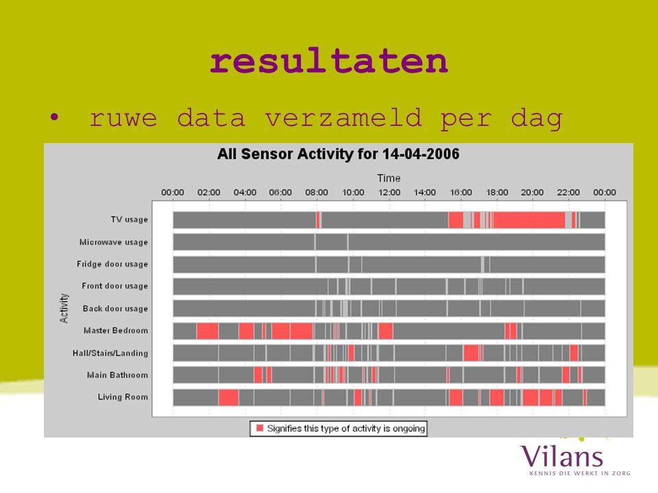 resultaten • ruwe data verzameld per dag