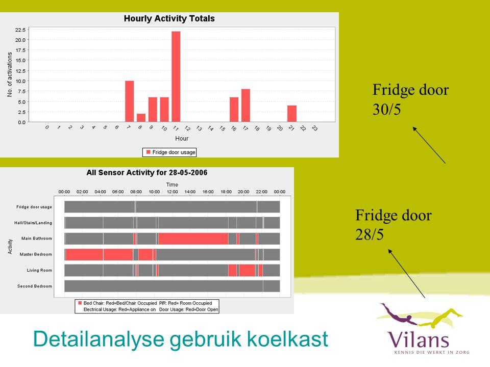 Fridge door 30/5 Fridge door 28/5 Detailanalyse gebruik koelkast
