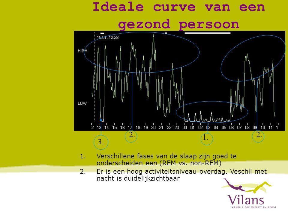 Ideale curve van een gezond persoon 1.2. 3. 2.