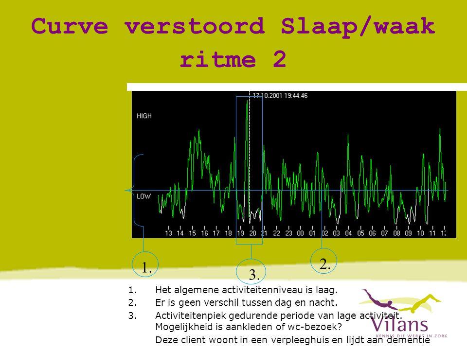 Curve verstoord Slaap/waak ritme 2 1.2. 3. 1.Het algemene activiteitenniveau is laag.