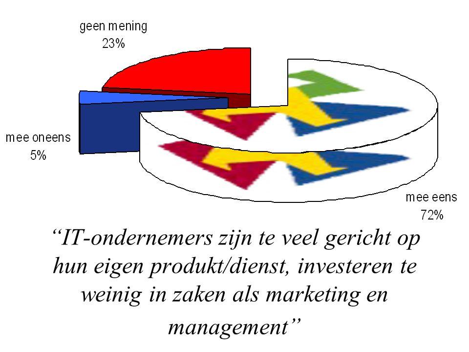 IT-ondernemers zijn te veel gericht op hun eigen produkt/dienst, investeren te weinig in zaken als marketing en management