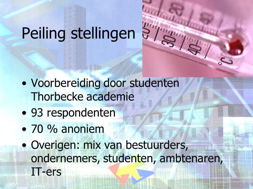 Peiling stellingen •Voorbereiding door studenten Thorbecke academie •93 respondenten •70 % anoniem •Overigen: mix van bestuurders, ondernemers, studen