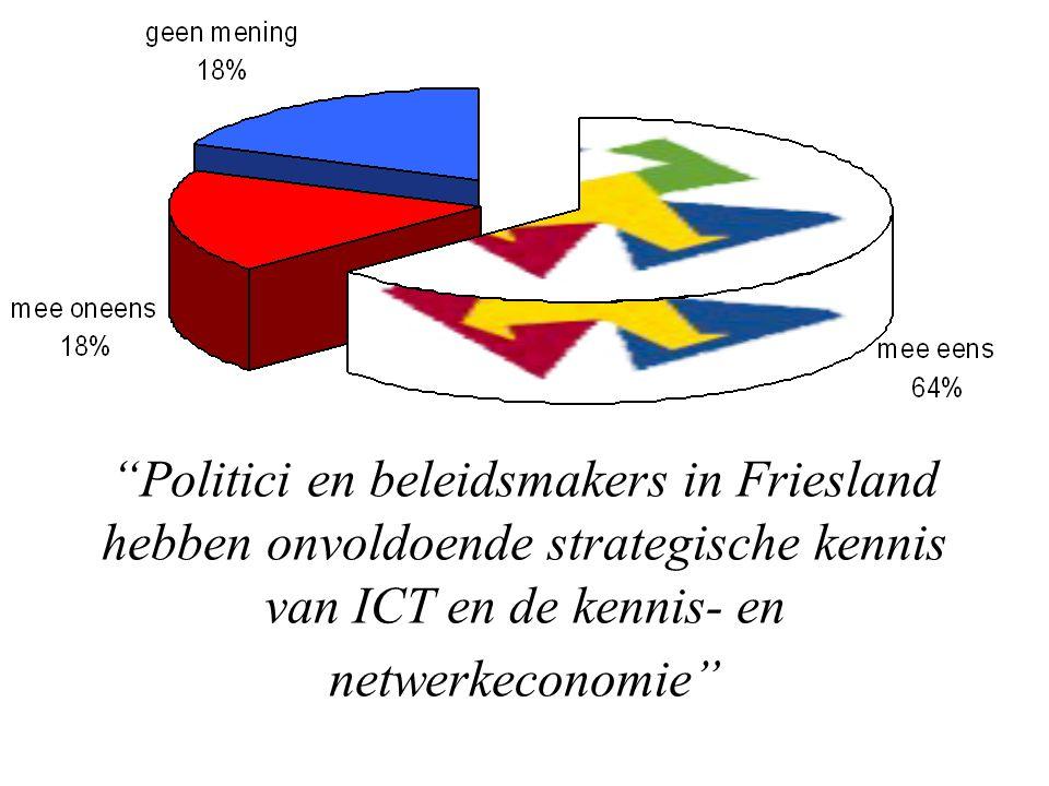 Politici en beleidsmakers in Friesland hebben onvoldoende strategische kennis van ICT en de kennis- en netwerkeconomie