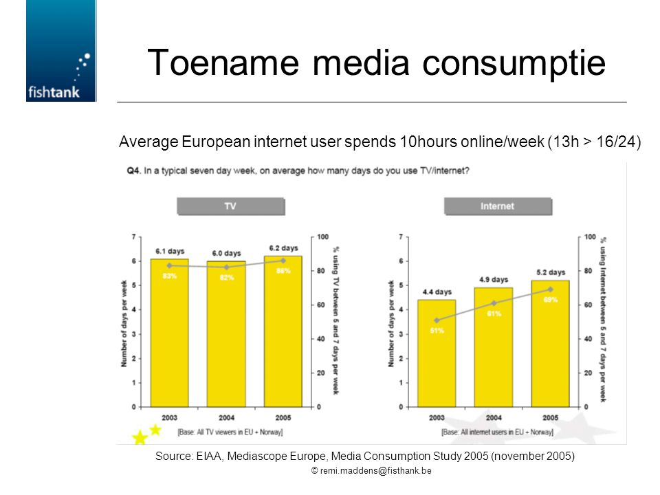 © remi.maddens@fisthank.be Toename media consumptie Source: EIAA, Mediascope Europe, Media Consumption Study 2005 (november 2005) Average European internet user spends 10hours online/week (13h > 16/24)
