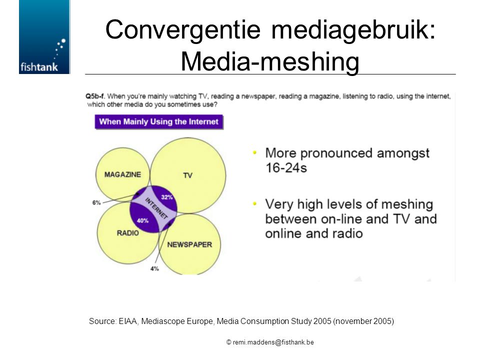 © remi.maddens@fisthank.be Convergentie mediagebruik: Media-meshing Source: EIAA, Mediascope Europe, Media Consumption Study 2005 (november 2005)