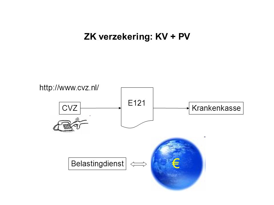 ZK verzekering: KV + PV CVZ http://www.cvz.nl/ E121 Krankenkasse Belastingdienst €