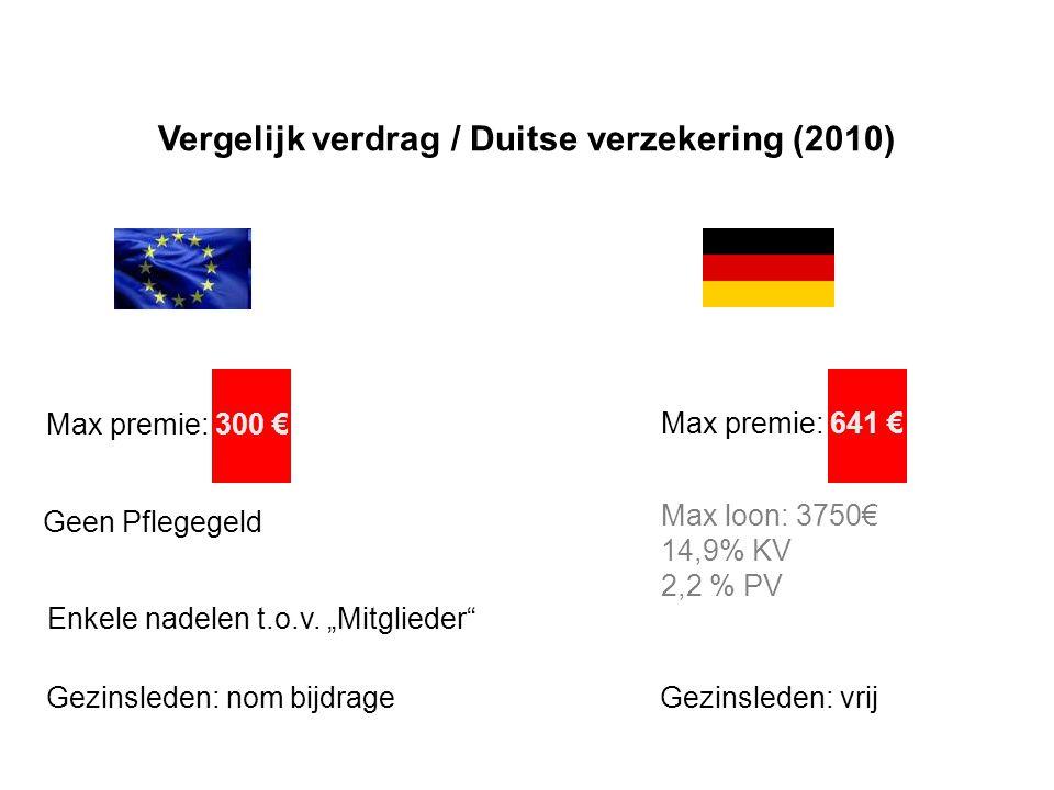 Vergelijk verdrag / Duitse verzekering (2010) Max premie: 300 € Geen Pflegegeld Enkele nadelen t.o.v.