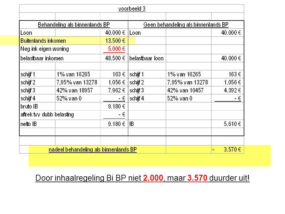 Door inhaalregeling Bi BP niet 2.000, maar 3.570 duurder uit!