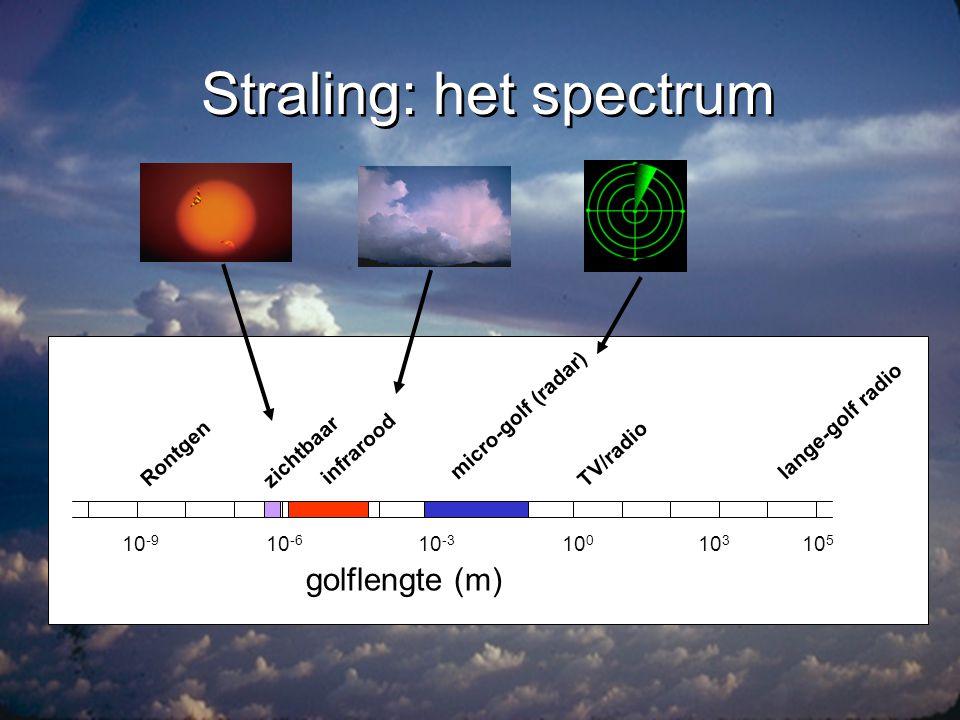 Straling en de atmosfeer radarzichtbaarinfrarood