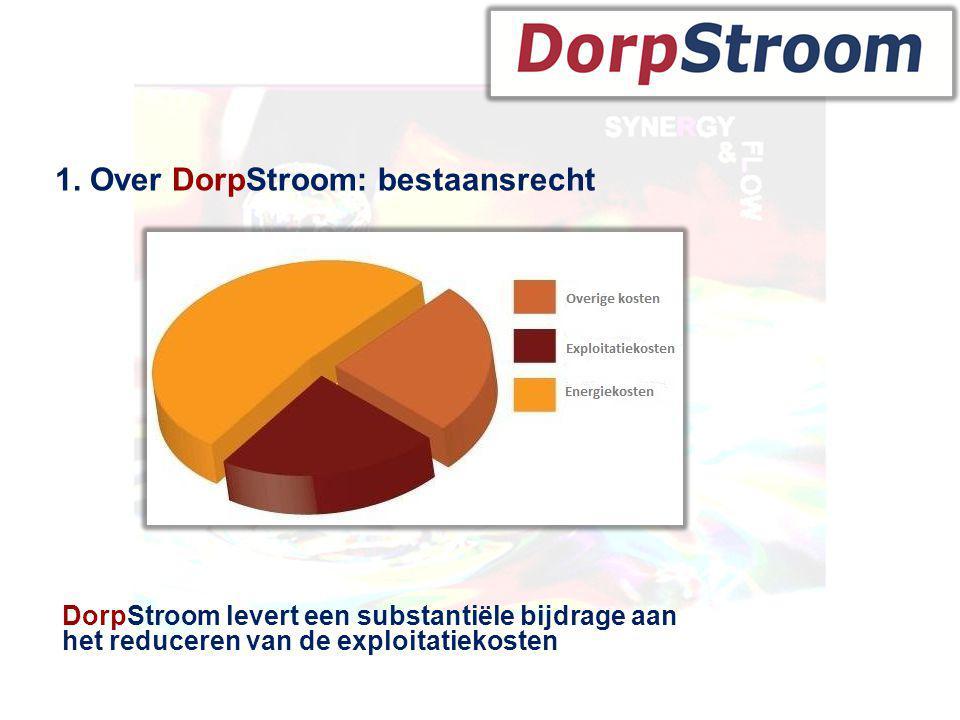Historie 1. Over DorpStroom: bestaansrecht DorpStroom levert een substantiële bijdrage aan het reduceren van de exploitatiekosten