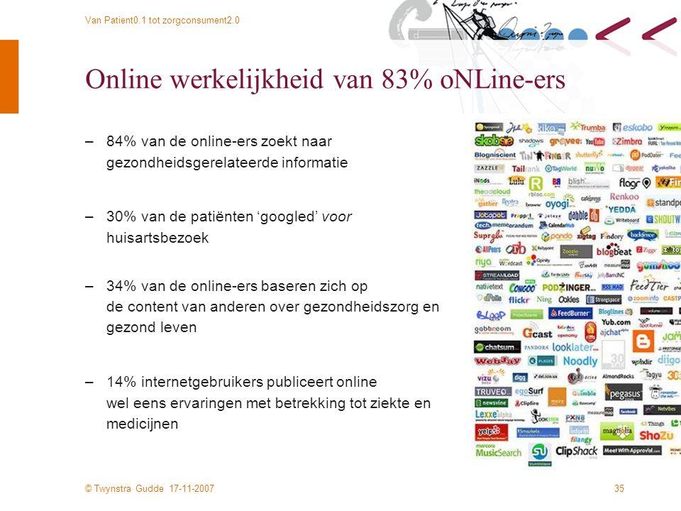 © Twynstra Gudde 17-11-2007 Van Patient0.1 tot zorgconsument2.0 35 Online werkelijkheid van 83% oNLine-ers –84% van de online-ers zoekt naar gezondheidsgerelateerde informatie –30% van de patiënten 'googled' voor huisartsbezoek –34% van de online-ers baseren zich op de content van anderen over gezondheidszorg en gezond leven –14% internetgebruikers publiceert online wel eens ervaringen met betrekking tot ziekte en medicijnen