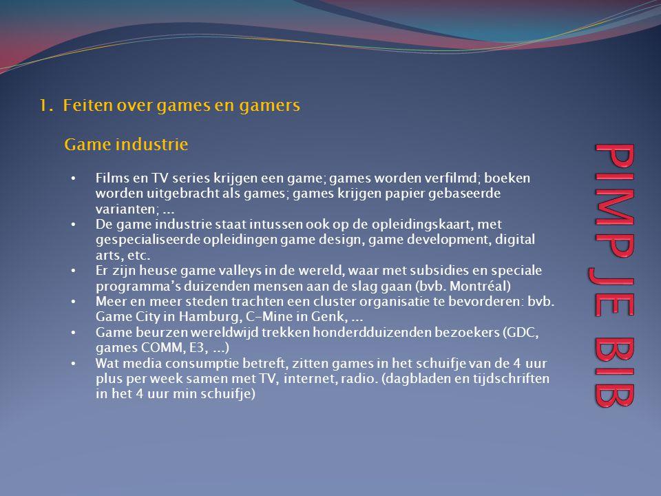 1.Feiten over games en gamers Game industrie • Films en TV series krijgen een game; games worden verfilmd; boeken worden uitgebracht als games; games