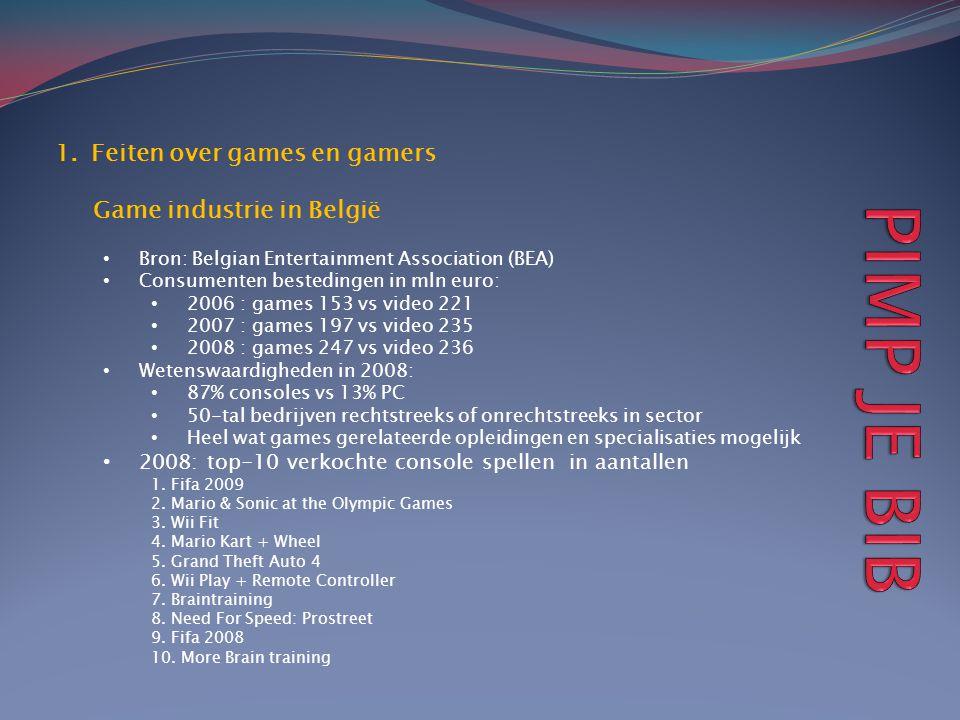 1.Feiten over games en gamers Game industrie in België • Bron: Belgian Entertainment Association (BEA) • Consumenten bestedingen in mln euro: • 2006 :