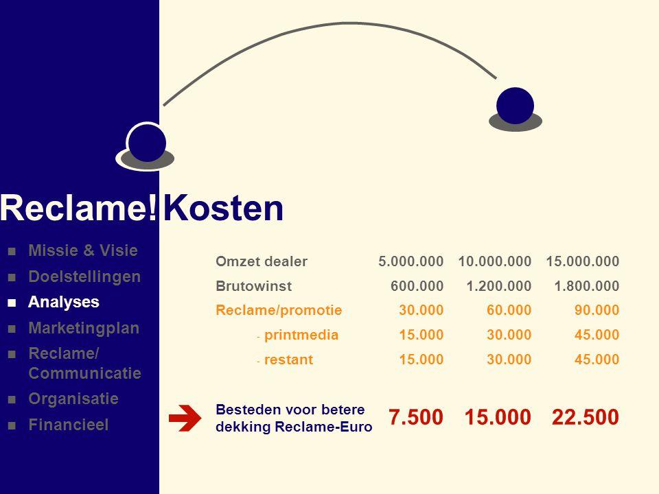 Omzet dealer Brutowinst Reclame/promotie - printmedia - restant Kosten Reclame.