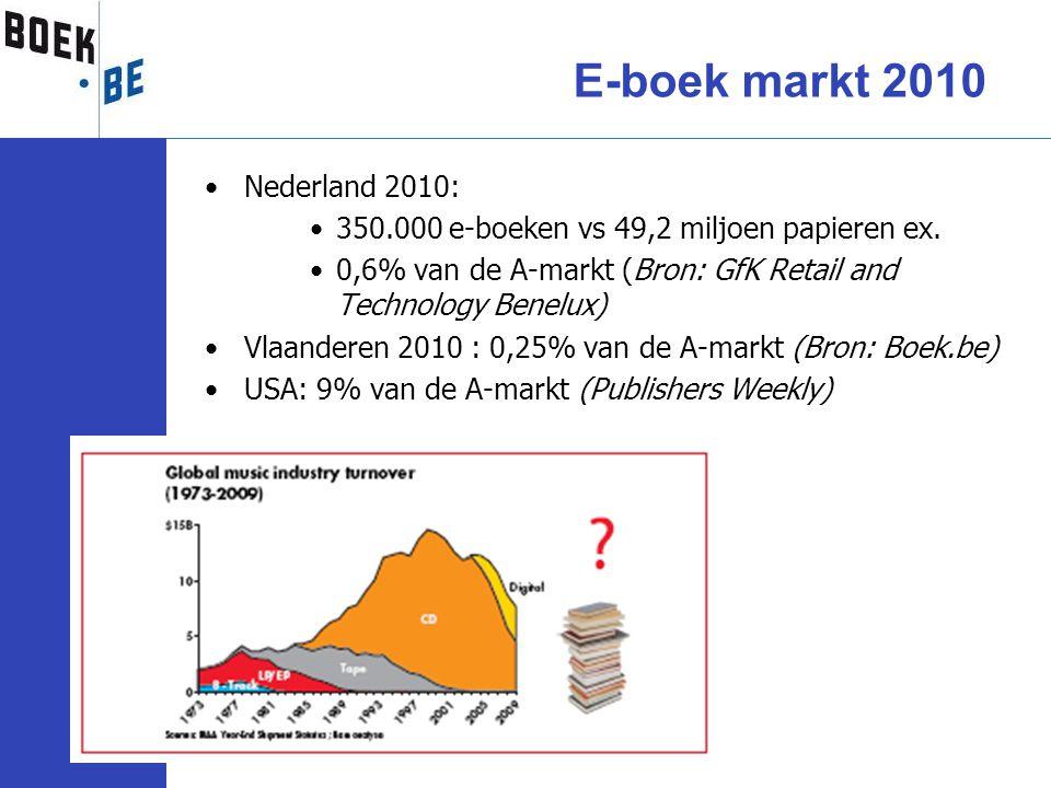 •Nederland 2010: •350.000 e-boeken vs 49,2 miljoen papieren ex. •0,6% van de A-markt (Bron: GfK Retail and Technology Benelux) •Vlaanderen 2010 : 0,25