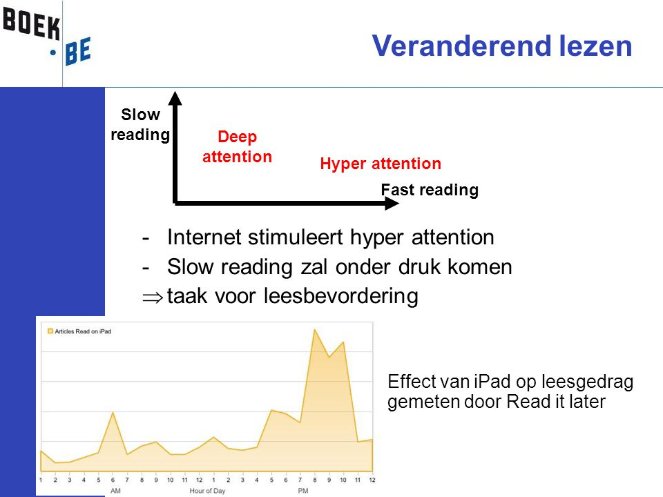-Internet stimuleert hyper attention -Slow reading zal onder druk komen  taak voor leesbevordering Fast reading Slow reading Deep attention Hyper attention Veranderend lezen Effect van iPad op leesgedrag gemeten door Read it later