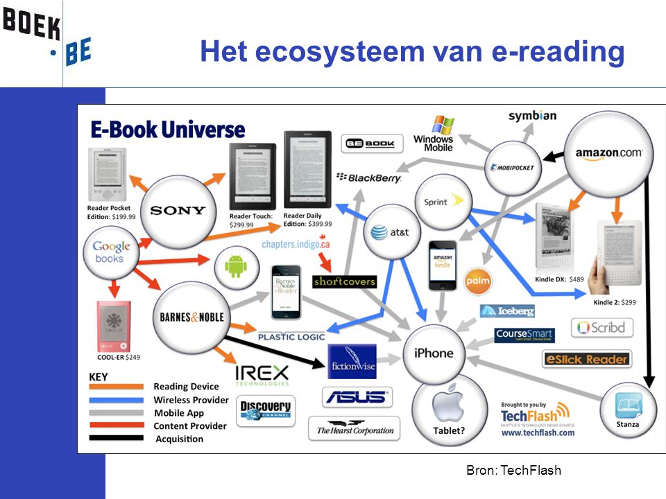 Het ecosysteem van e-reading Bron: TechFlash