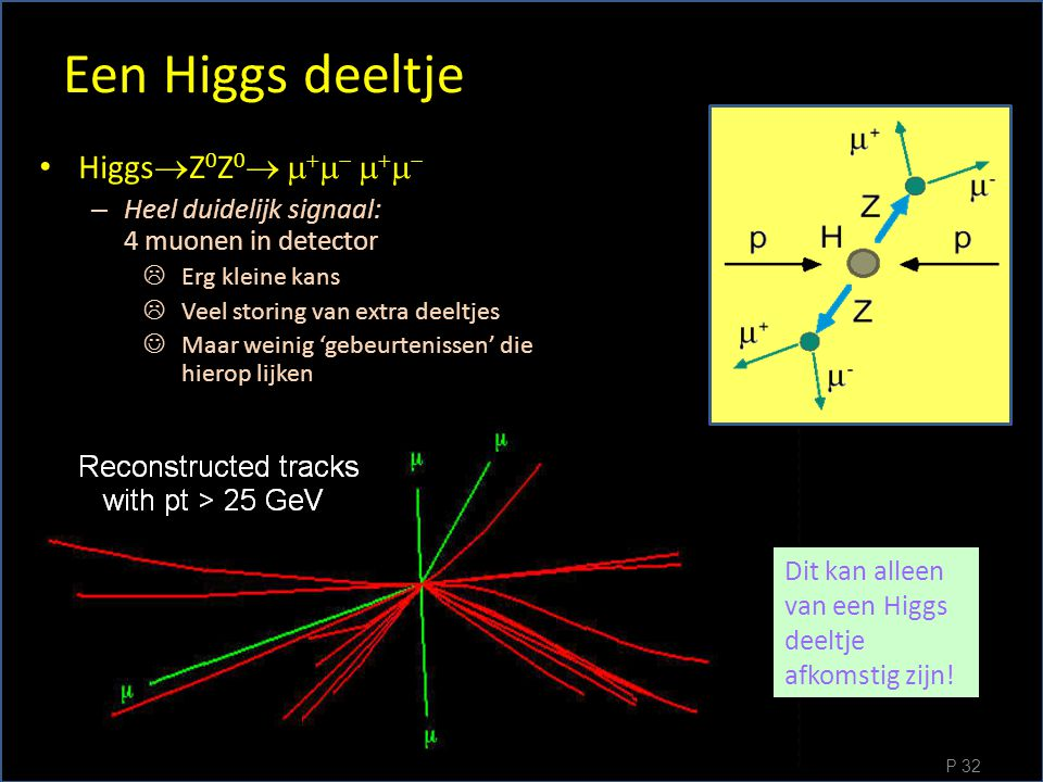 Een Higgs deeltje • Higgs  Z 0 Z 0          – Heel duidelijk signaal: 4 muonen in detector  Erg kleine kans  Veel storing van extra deeltjes  Maar weinig 'gebeurtenissen' die hierop lijken P 32 Dit kan alleen van een Higgs deeltje afkomstig zijn!