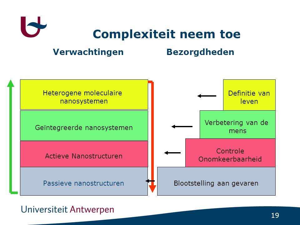 19 Complexiteit neem toe Verwachtingen Bezorgdheden Blootstelling aan gevaren Controle Onomkeerbaarheid Verbetering van de mens Definitie van leven Passieve nanostructuren Actieve Nanostructuren Geïntegreerde nanosystemen Heterogene moleculaire nanosystemen