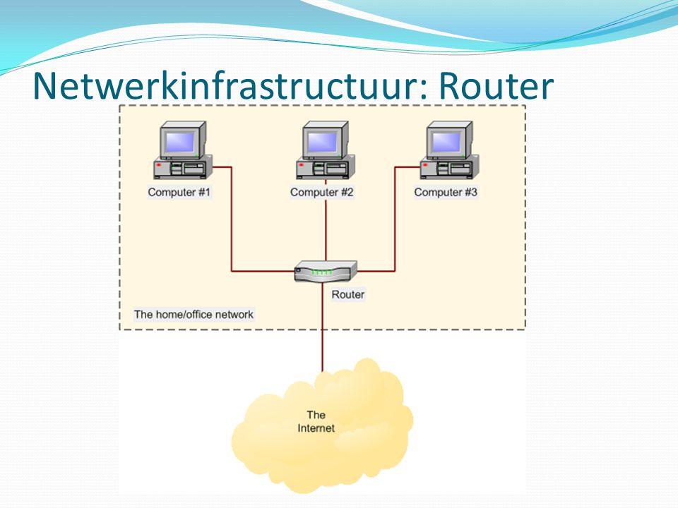 Netwerkinfrastructuur: Router
