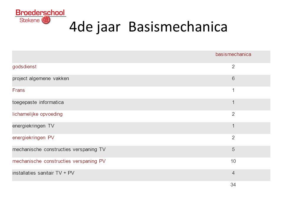 4de jaar Basismechanica basismechanica godsdienst2 project algemene vakken6 Frans1 toegepaste informatica1 lichamelijke opvoeding2 energiekringen TV1