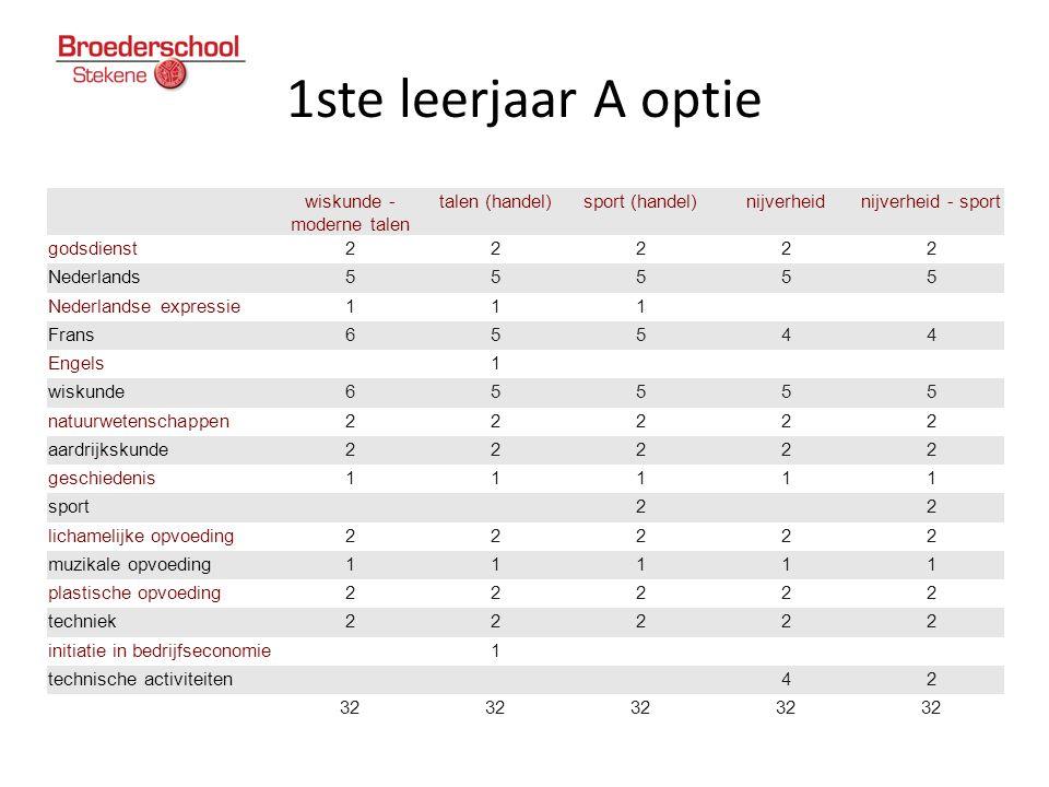 1ste leerjaar A optie wiskunde - moderne talen talen (handel)sport (handel)nijverheidnijverheid - sport godsdienst22222 Nederlands55555 Nederlandse ex