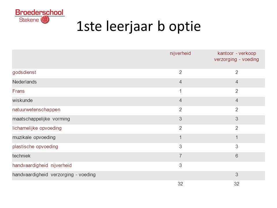 1ste leerjaar b optie nijverheidkantoor - verkoop verzorging - voeding godsdienst22 Nederlands44 Frans12 wiskunde44 natuurwetenschappen22 maatschappel