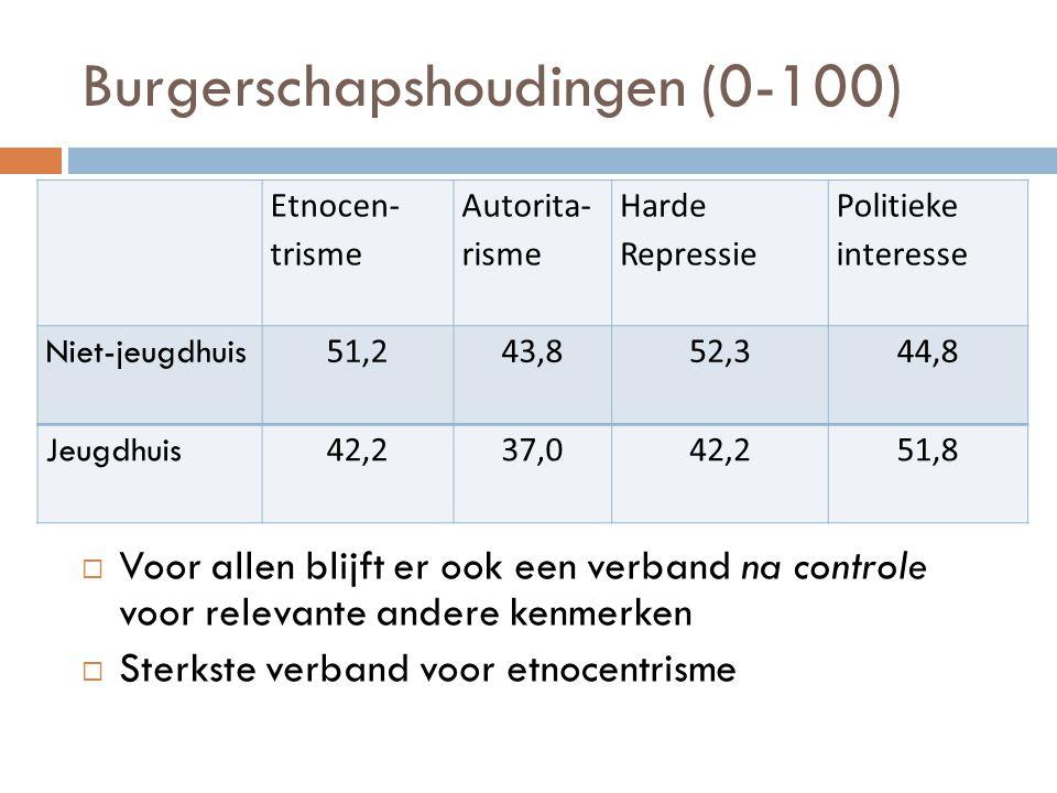 Burgerschapshoudingen (0-100)  Voor allen blijft er ook een verband na controle voor relevante andere kenmerken  Sterkste verband voor etnocentrisme