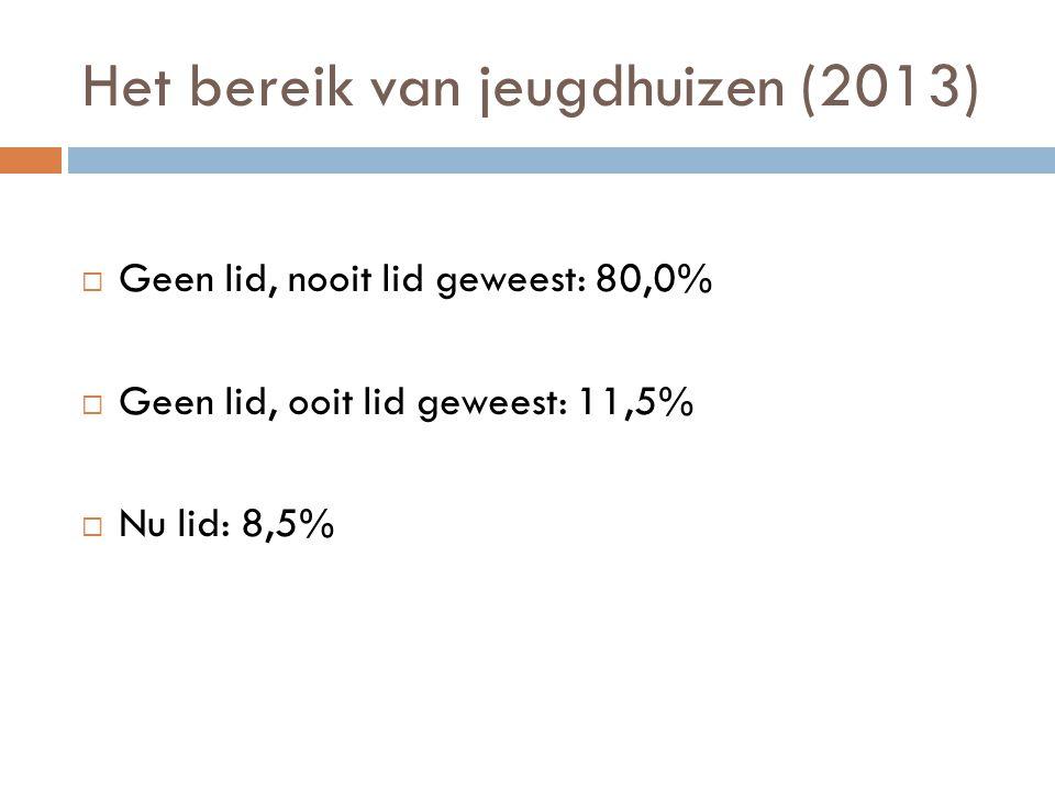 Het bereik van jeugdhuizen (2013)  Geen lid, nooit lid geweest: 80,0%  Geen lid, ooit lid geweest: 11,5%  Nu lid: 8,5%