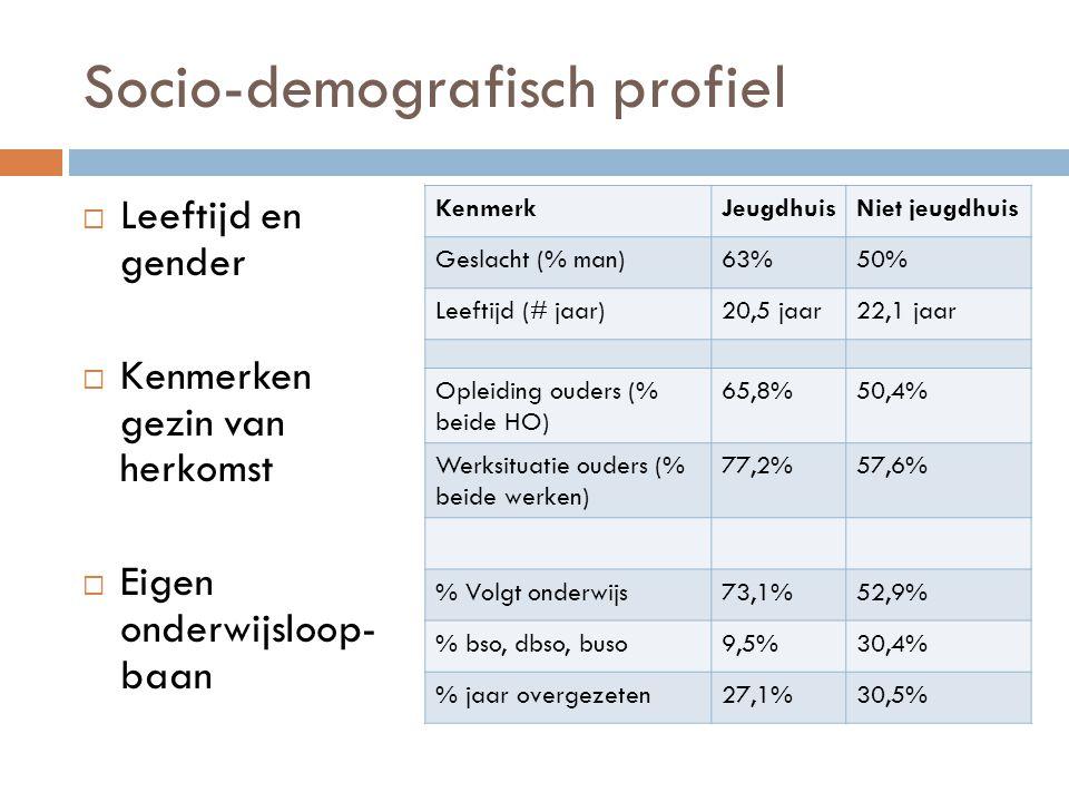 Socio-demografisch profiel  Leeftijd en gender  Kenmerken gezin van herkomst  Eigen onderwijsloop- baan KenmerkJeugdhuisNiet jeugdhuis Geslacht (% man)63%50% Leeftijd (# jaar)20,5 jaar22,1 jaar Opleiding ouders (% beide HO) 65,8%50,4% Werksituatie ouders (% beide werken) 77,2%57,6% % Volgt onderwijs73,1%52,9% % bso, dbso, buso9,5%30,4% % jaar overgezeten27,1%30,5%