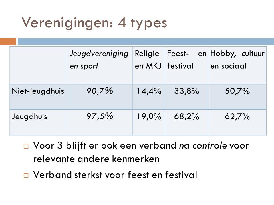Verenigingen: 4 types Jeugdvereniging en sport Religie en MKJ Feest- en festival Hobby, cultuur en sociaal Niet-jeugdhuis90,7%14,4%33,8%50,7% Jeugdhuis97,5%19,0%68,2%62,7%  Voor 3 blijft er ook een verband na controle voor relevante andere kenmerken  Verband sterkst voor feest en festival