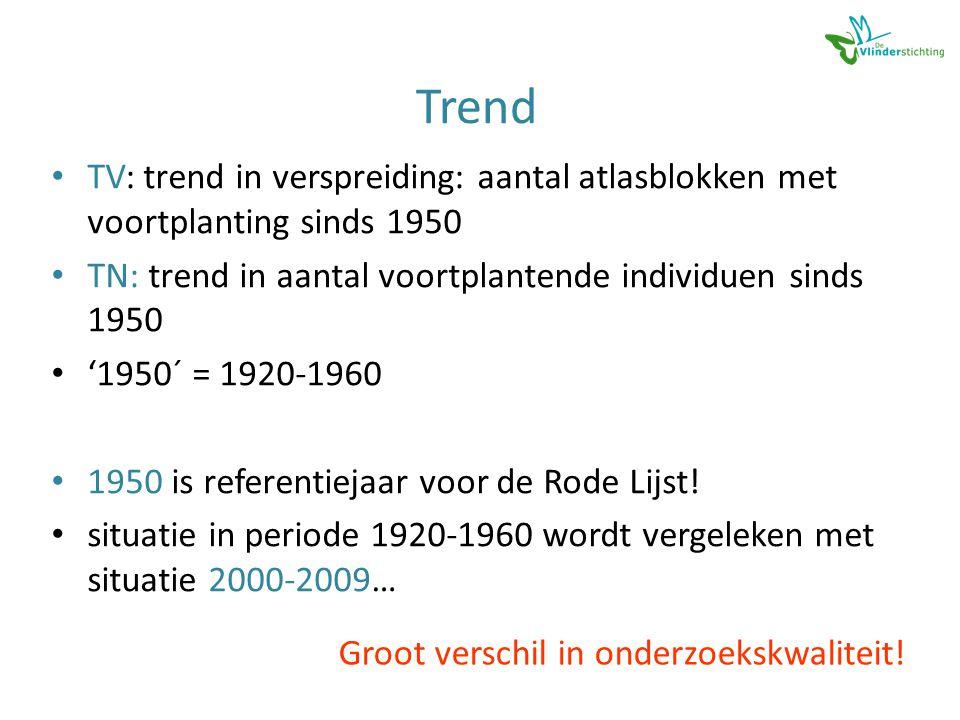 Trend • TV: trend in verspreiding: aantal atlasblokken met voortplanting sinds 1950 • TN: trend in aantal voortplantende individuen sinds 1950 • '1950´ = 1920-1960 • 1950 is referentiejaar voor de Rode Lijst.