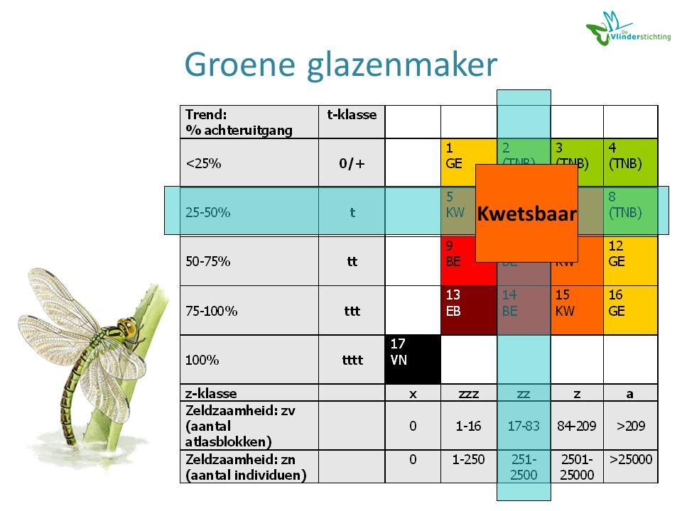 Groene glazenmaker Kwetsbaar