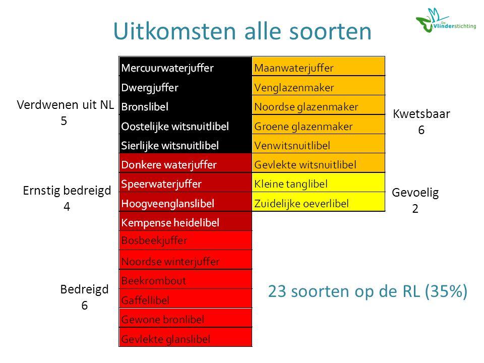 Uitkomsten alle soorten Verdwenen uit NL 5 Ernstig bedreigd 4 Bedreigd 6 Kwetsbaar 6 Gevoelig 2 23 soorten op de RL (35%)
