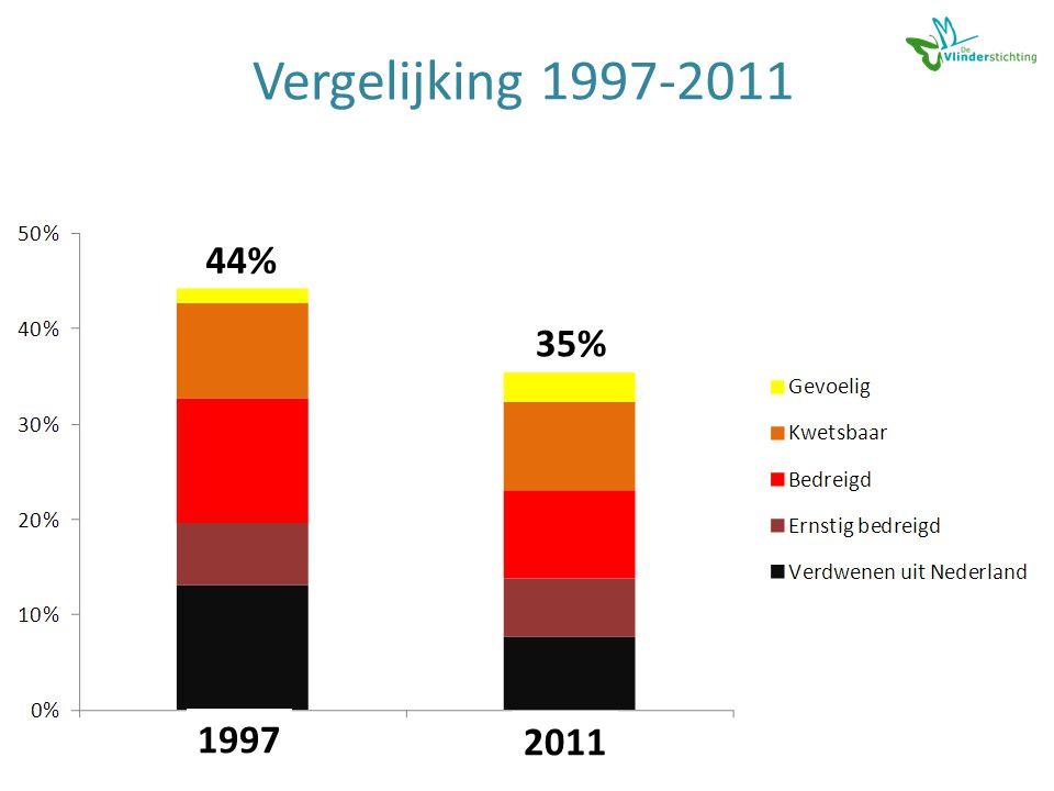 Vergelijking 1997-2011 1997 2011 44% 35%